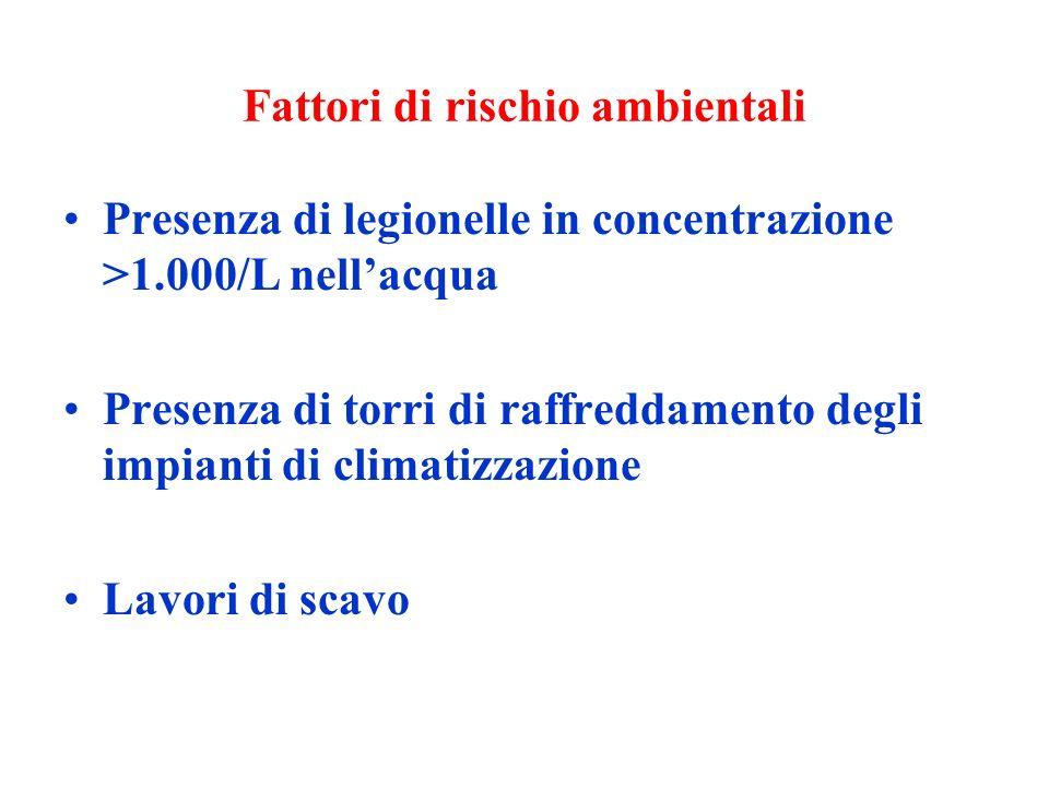 Fattori di rischio ambientali Presenza di legionelle in concentrazione >1.000/L nellacqua Presenza di torri di raffreddamento degli impianti di climat
