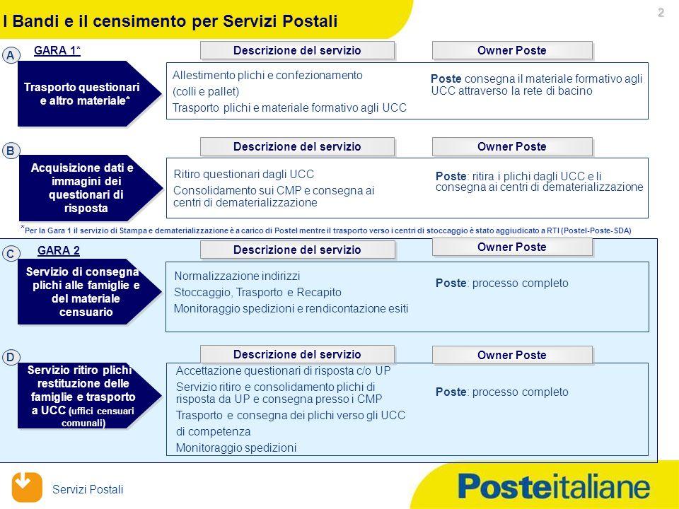 Servizi Postali 1 Il Censimento ISTAT Il giorno 27.06.2011 è stata aggiudicata a Poste Italiane la gara relativa al XV Censimento Nazionale delle Fami