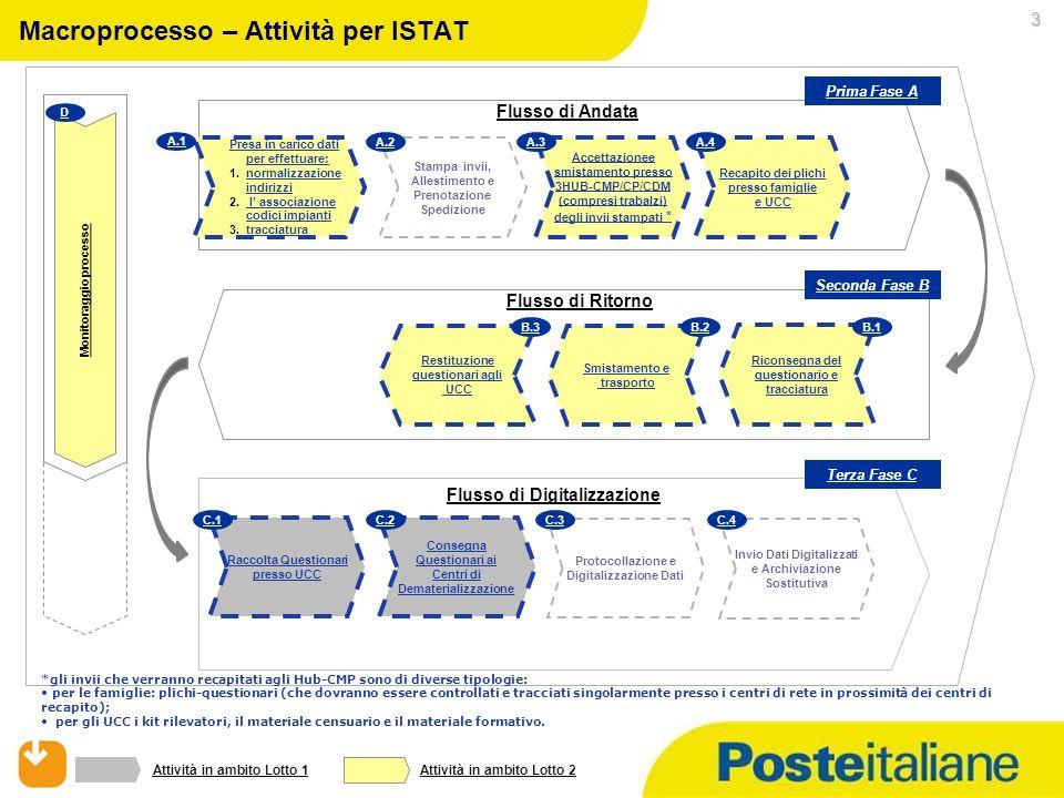 Servizi Postali 2 I Bandi e il censimento per Servizi Postali Descrizione del servizio Owner Poste Trasporto questionari e altro materiale* Allestimen