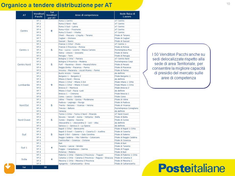 Mercato Privati/RU/Organizzazione Operativa 10 Organico a tendere distribuzione per AT I 50 Venditori Pacchi anche su sedi delocalizzate rispetto alla sede di area Territoriale, per consentire la migliore capacità di presidio del mercato sulle aree di competenza