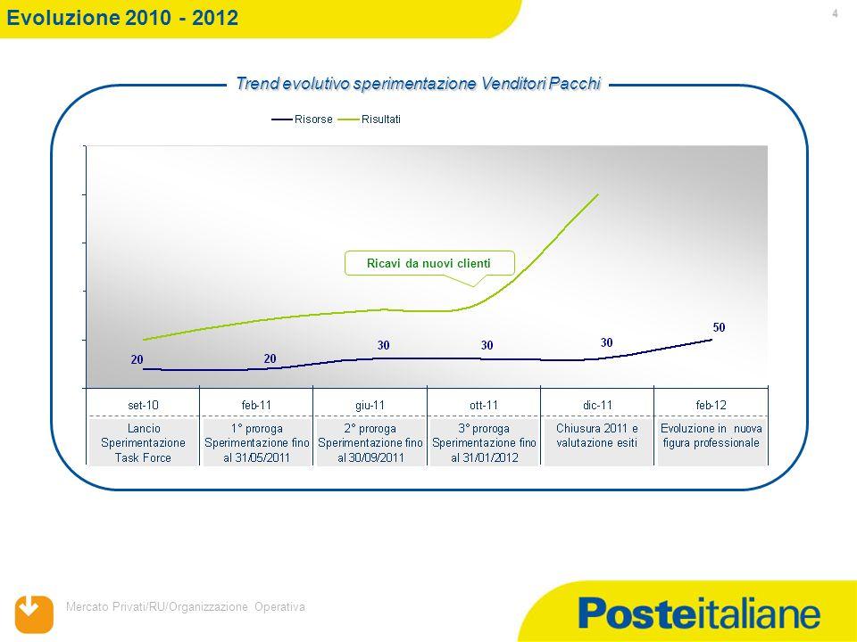 Mercato Privati/RU/Organizzazione Operativa 4 Evoluzione 2010 - 2012 Ricavi da nuovi clienti Trend evolutivo sperimentazione Venditori Pacchi