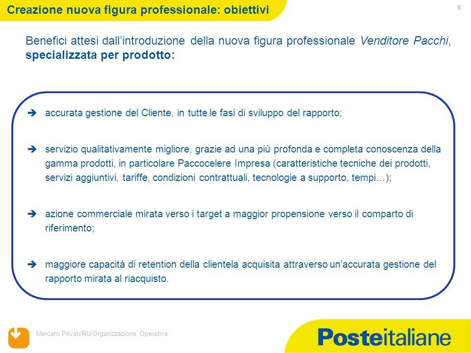 Mercato Privati/RU/Organizzazione Operativa 6 Benefici attesi dallintroduzione della nuova figura professionale Venditore Pacchi, specializzata per pr
