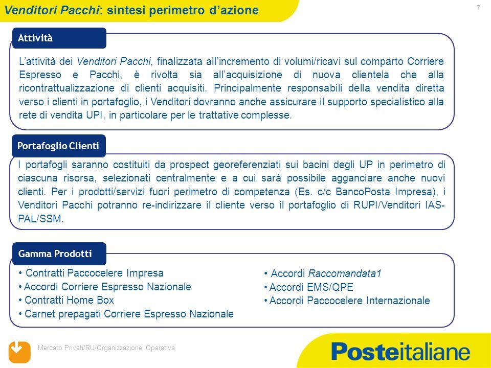 Mercato Privati/RU/Organizzazione Operativa 7 Venditori Pacchi: sintesi perimetro dazione Lattività dei Venditori Pacchi, finalizzata allincremento di