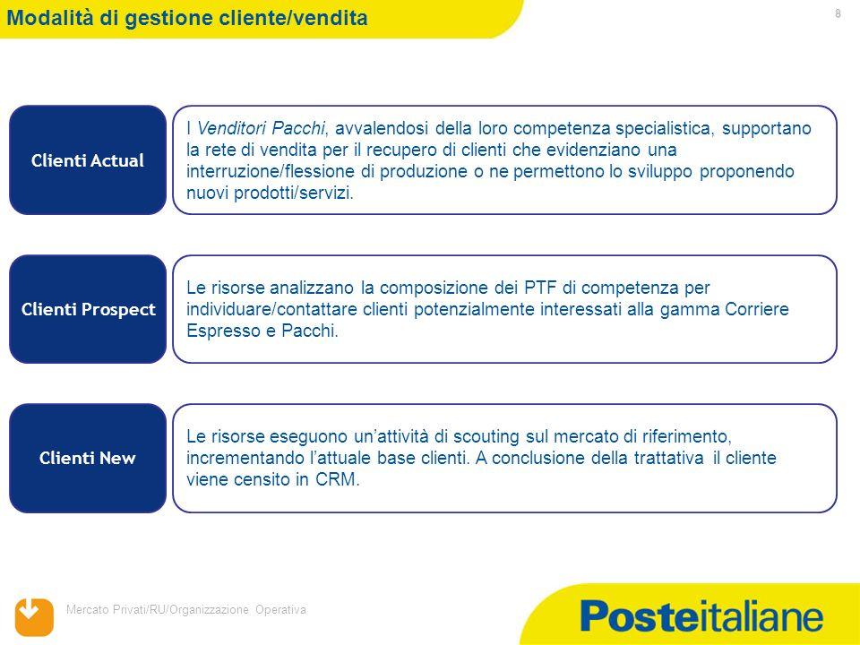 Mercato Privati/RU/Organizzazione Operativa 8 Modalità di gestione cliente/vendita Clienti Actual I Venditori Pacchi, avvalendosi della loro competenz