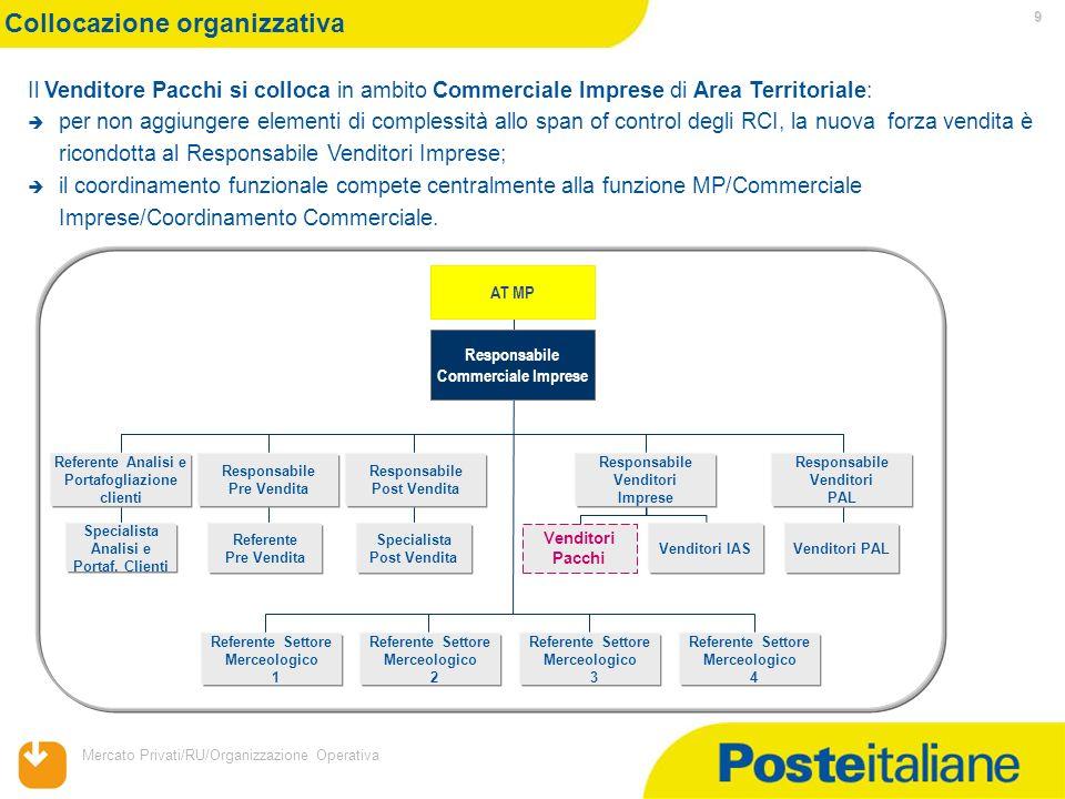 Mercato Privati/RU/Organizzazione Operativa 9 Collocazione organizzativa Il Venditore Pacchi si colloca in ambito Commerciale Imprese di Area Territor