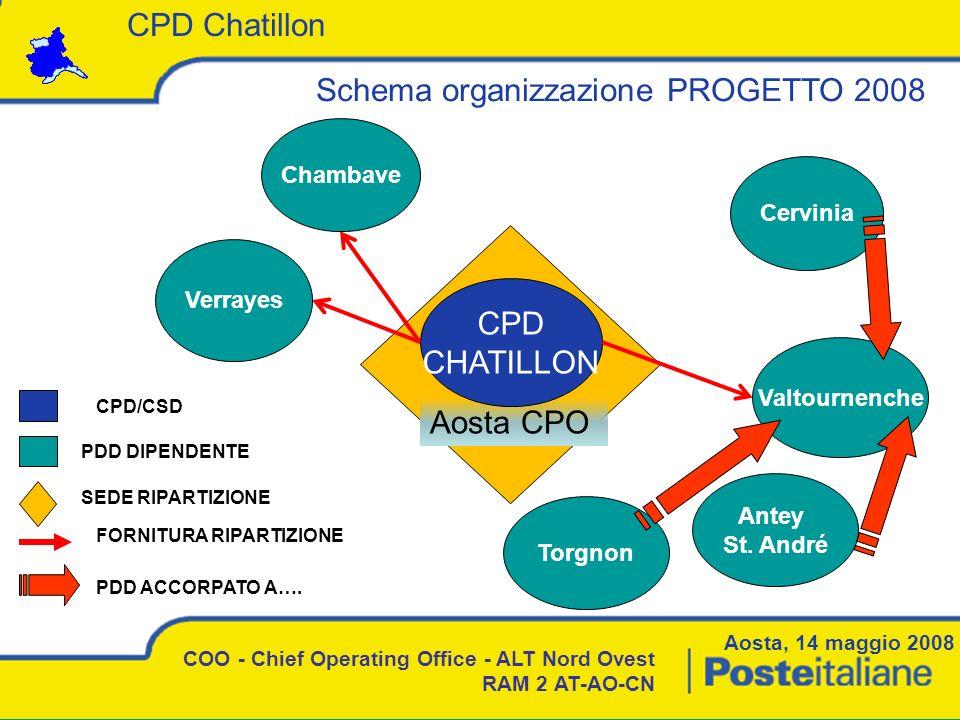 Aosta, 14 maggio 2008 COO - Chief Operating Office - ALT Nord Ovest RAM 2 AT-AO-CN Schema organizzazione PROGETTO 2008 CPD Chatillon Aosta CPO CPD CHA