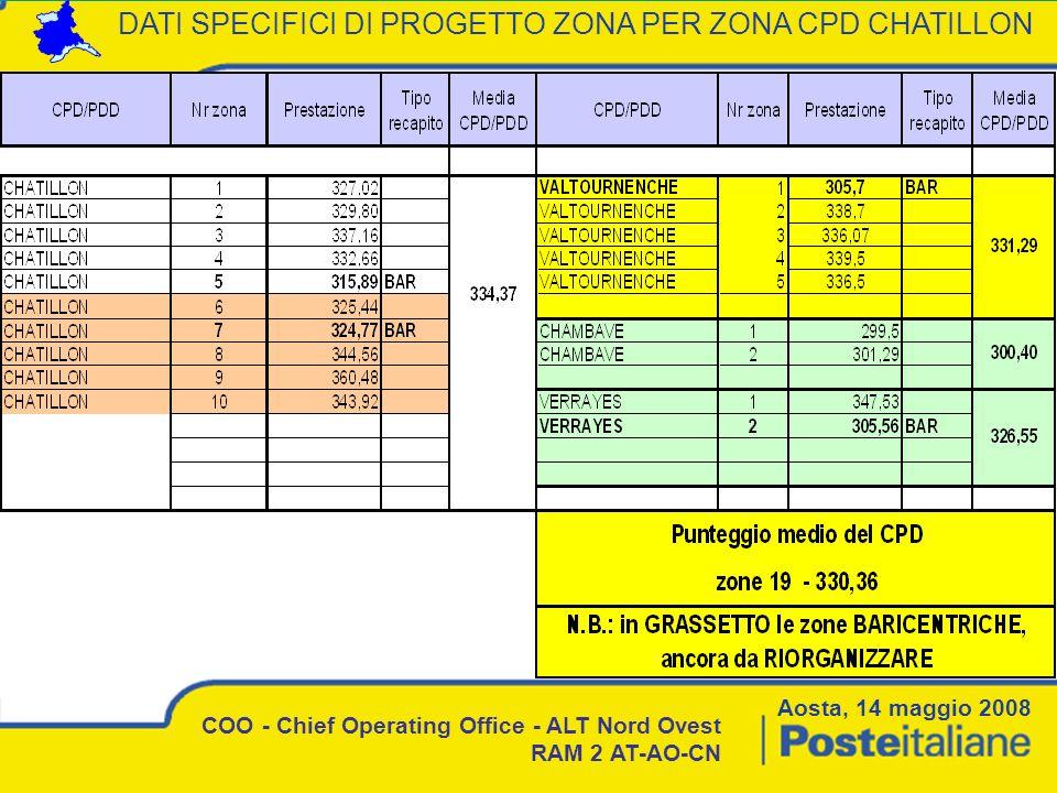 DATI SPECIFICI DI PROGETTO ZONA PER ZONA CPD CHATILLON COO - Chief Operating Office - ALT Nord Ovest RAM 2 AT-AO-CN Aosta, 14 maggio 2008