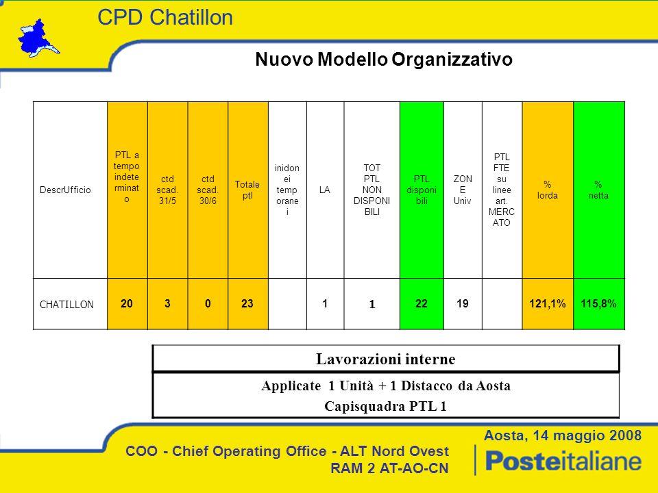 Nuovo Modello Organizzativo COO - Chief Operating Office - ALT Nord Ovest RAM 2 AT-AO-CN Lavorazioni interne Applicate 1 Unità + 1 Distacco da Aosta C