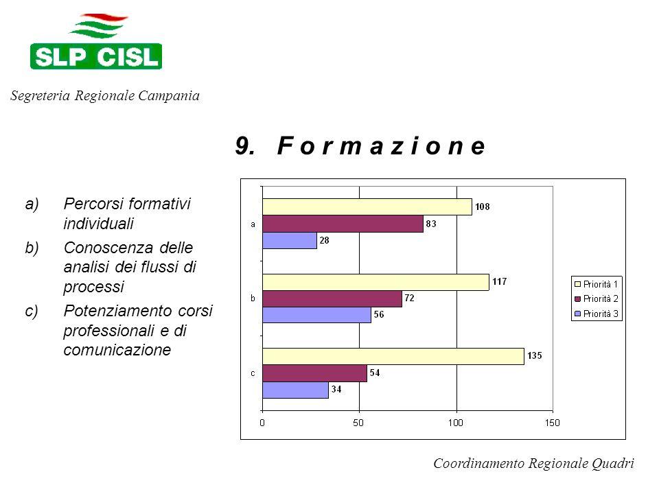 a)Percorsi formativi individuali b)Conoscenza delle analisi dei flussi di processi c)Potenziamento corsi professionali e di comunicazione Segreteria Regionale Campania Coordinamento Regionale Quadri 9.