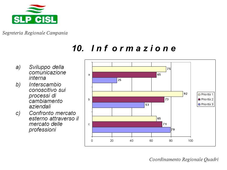 a)Sviluppo della comunicazione interna b)Interscambio conoscitivo sui processi di cambiamento aziendali c)Confronto mercato esterno attraverso il mercato delle professioni Segreteria Regionale Campania Coordinamento Regionale Quadri 10.