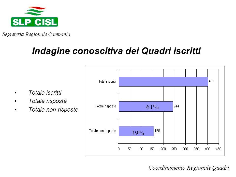 Totale iscritti Totale risposte Totale non risposte Segreteria Regionale Campania Coordinamento Regionale Quadri Indagine conoscitiva dei Quadri iscritti 61% 39%
