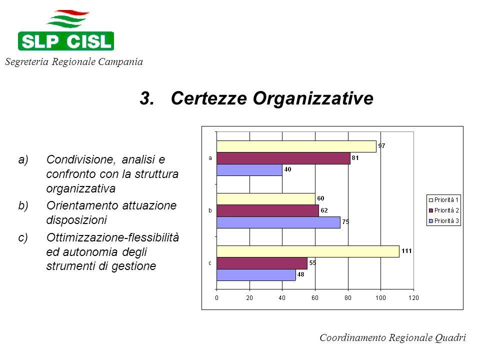 a)Condivisione, analisi e confronto con la struttura organizzativa b)Orientamento attuazione disposizioni c)Ottimizzazione-flessibilità ed autonomia degli strumenti di gestione Segreteria Regionale Campania Coordinamento Regionale Quadri 3.