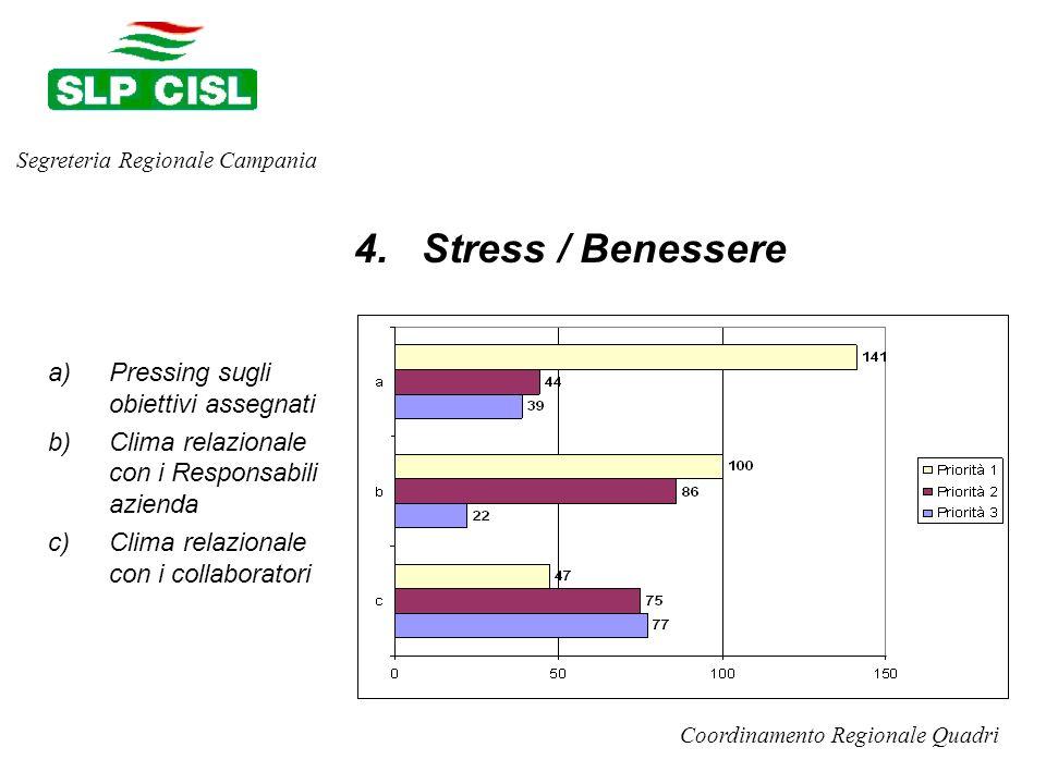 a)Pressing sugli obiettivi assegnati b)Clima relazionale con i Responsabili azienda c)Clima relazionale con i collaboratori Segreteria Regionale Campania Coordinamento Regionale Quadri 4.
