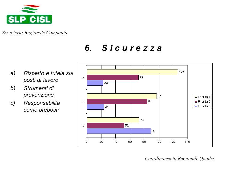a)Rispetto e tutela sui posti di lavoro b)Strumenti di prevenzione c)Responsabilità come preposti Segreteria Regionale Campania Coordinamento Regionale Quadri 6.