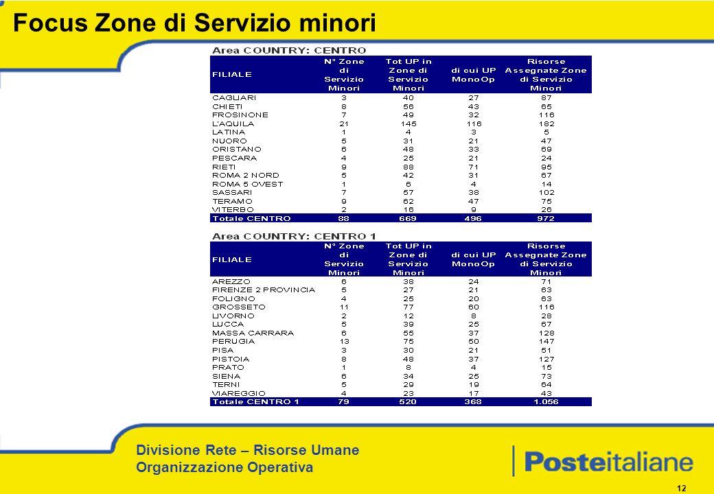 Divisione Rete – Risorse Umane Organizzazione Operativa 12 Focus Zone di Servizio minori
