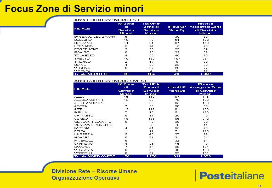 Divisione Rete – Risorse Umane Organizzazione Operativa 14 Focus Zone di Servizio minori