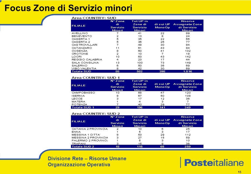 Divisione Rete – Risorse Umane Organizzazione Operativa 15 Focus Zone di Servizio minori