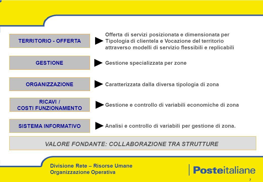 Divisione Rete – Risorse Umane Organizzazione Operativa 7 TERRITORIO - OFFERTA RICAVI / COSTI FUNZIONAMENTO SISTEMA INFORMATIVO VALORE FONDANTE: COLLABORAZIONE TRA STRUTTURE ORGANIZZAZIONE Offerta di servizi posizionata e dimensionata per Tipologia di clientela e Vocazione del territorio attraverso modelli di servizio flessibili e replicabili Analisi e controllo di variabili per gestione di zona.