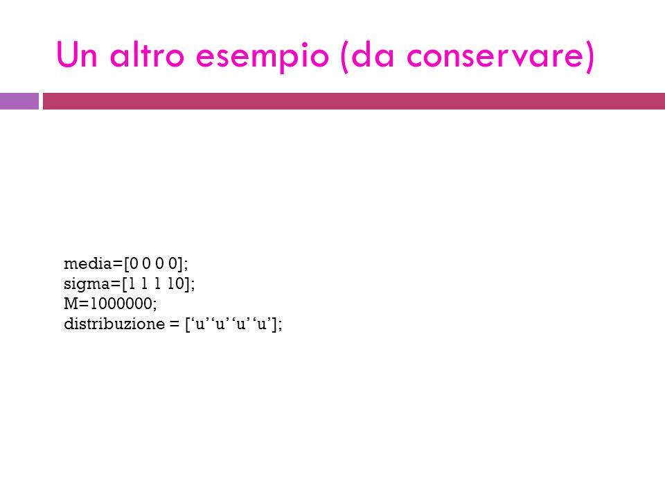Un altro esempio (da conservare) media=[0 0 0 0]; sigma=[1 1 1 10]; M=1000000; distribuzione = [u u u u];