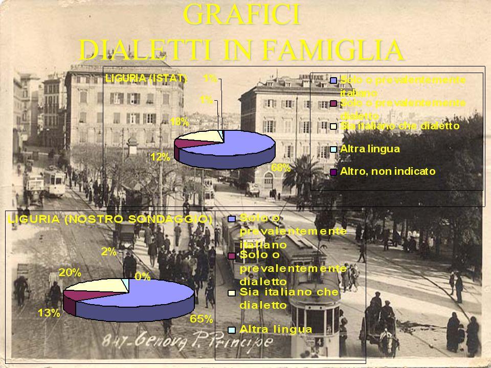 DIALETTO – ITALIANO Liguria e Italia sono dati dellIstat.