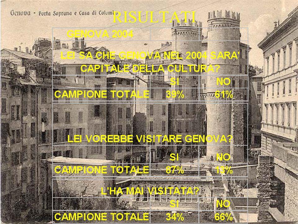 GENOVA 2004 Abbiamo realizzato un sondaggio per vedere quanto si sa, in Europa, che Genova nel 2004 sarà la Capitale della Cultura. Il campione di que