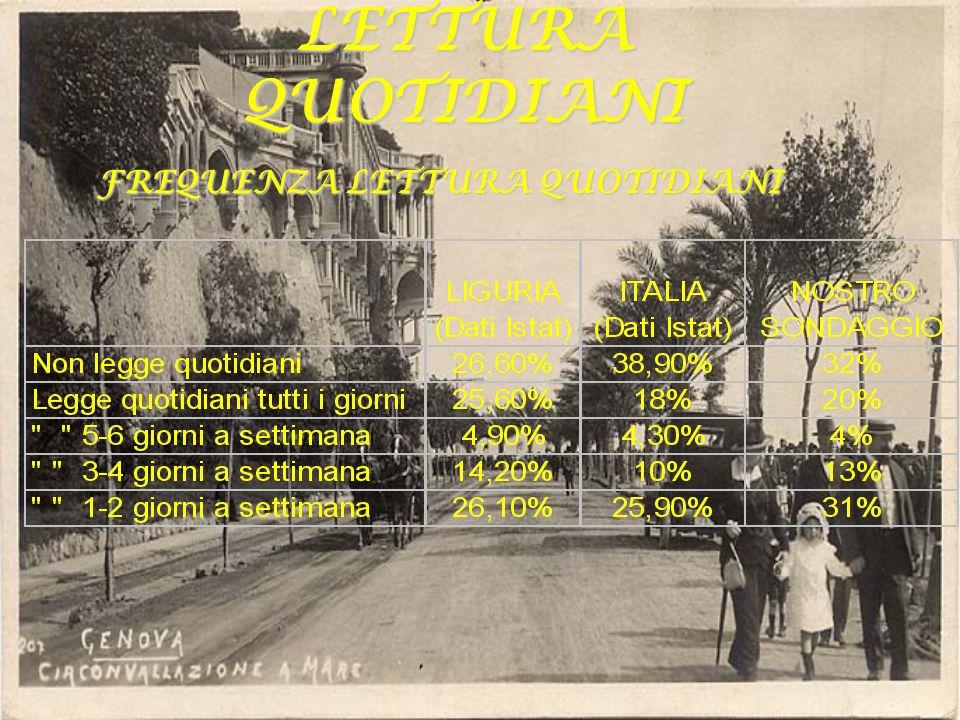 MAPPA LAVORO LA CULTURA IN LIGURIA QUOTIDIANI LIBRI LINGUE PARLATE DIALETTO ITALIANO COMMENTI E GRAFICI COMMENTI E GRAFICI COMMENTI E GRAFICI COMMENTI