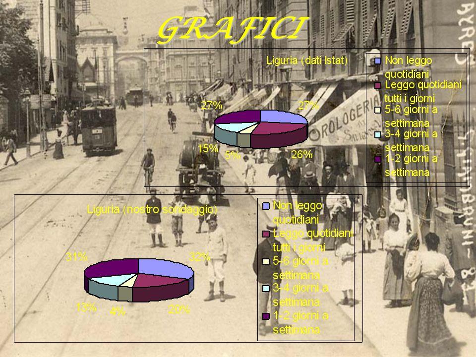 COMMENTO Dal nostro sondaggio risulta che: - Le persone che sanno di più che Genova sarà Capitale della Cultura nel 2004 sono gli svizzeri, i meno informati sono gli inglesi; - Quelli che più vogliono venire a visitare Genova sono gli spagnoli, quelli che meno gli inglesi; - Le più interessate e informate sono le donne; - Quelli che hanno visitato maggiormente Genova sono i francesi; - Le persone che sono venute a Genova ne sono rimaste soddisfatte e la definiscono una bellissima città; - Nei commenti personali, molti stranieri hanno lamentato la poca pubblicità fatta per Genova 2004 Capitale della Cultura;