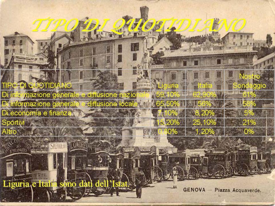 TIPO DI QUOTIDIANO Liguria e Italia sono dati dellIstat.