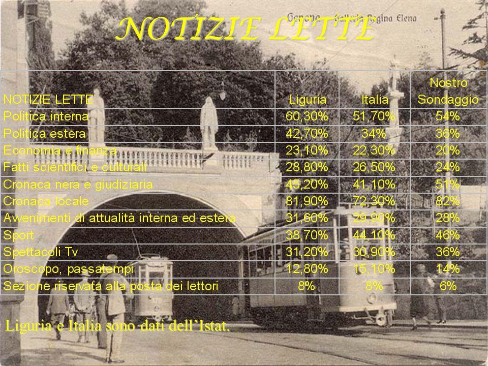 NOTIZIE LETTE Liguria e Italia sono dati dellIstat.