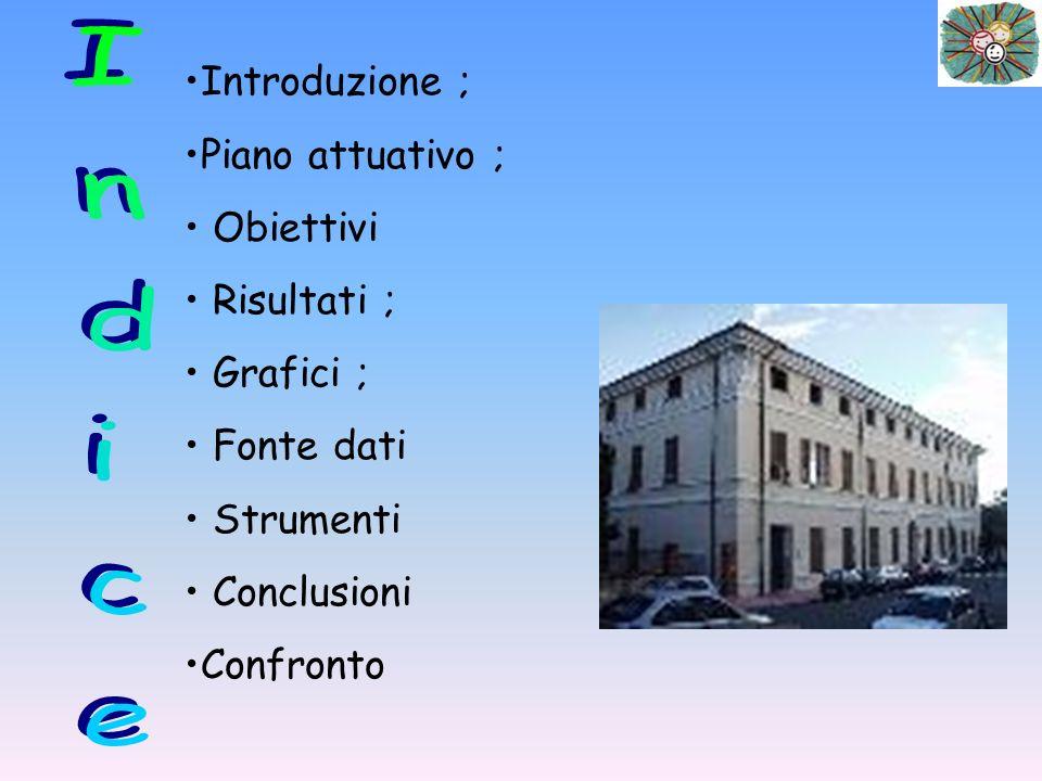 Introduzione ; Piano attuativo ; Obiettivi Risultati ; Grafici ; Fonte dati Strumenti Conclusioni Confronto