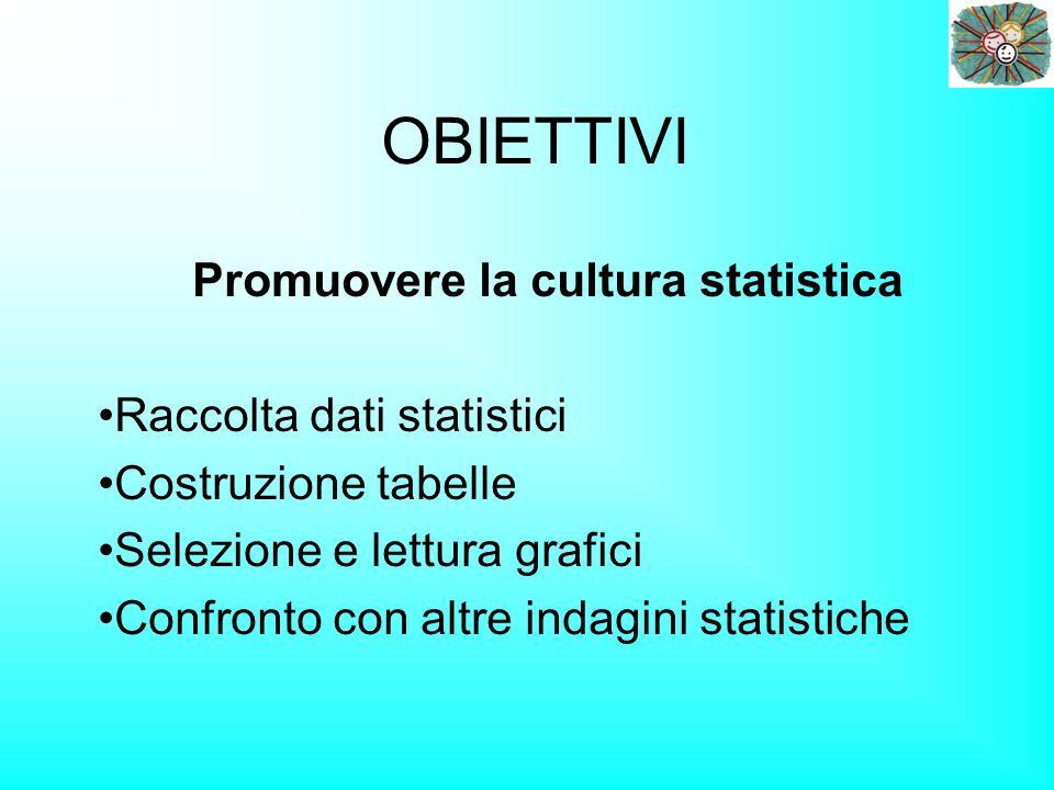 OBIETTIVI Promuovere la cultura statistica Raccolta dati statistici Costruzione tabelle Selezione e lettura grafici Confronto con altre indagini statistiche