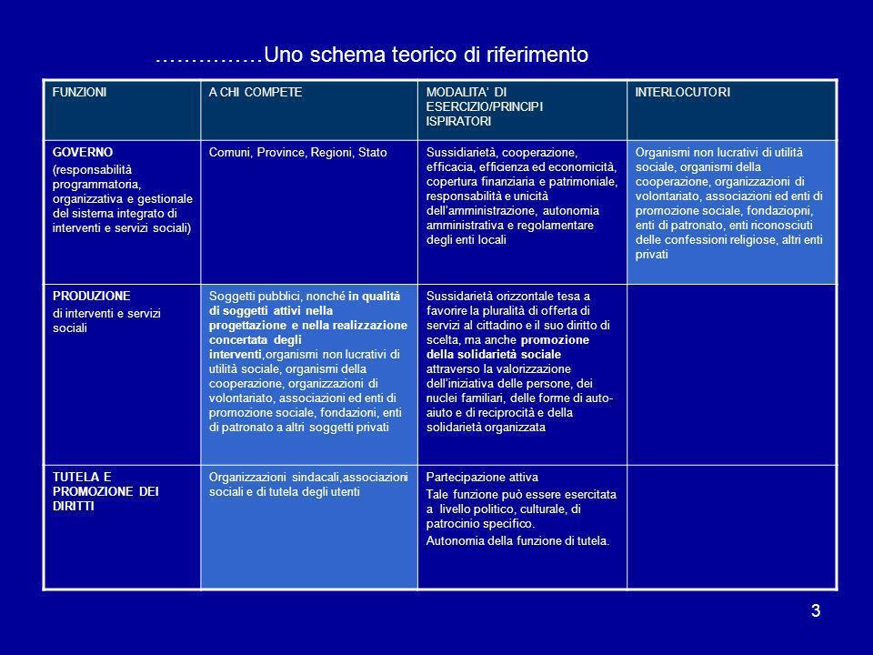 3 FUNZIONIA CHI COMPETEMODALITA DI ESERCIZIO/PRINCIPI ISPIRATORI INTERLOCUTORI GOVERNO (responsabilità programmatoria, organizzativa e gestionale del