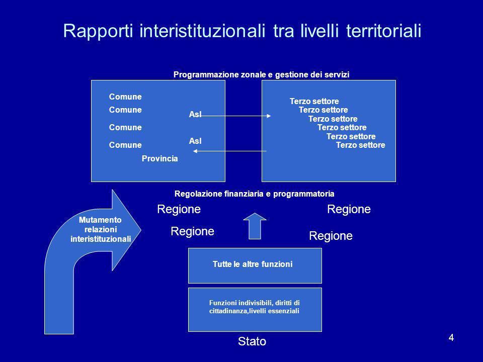 4 Rapporti interistituzionali tra livelli territoriali Stato Funzioni indivisibili, diritti di cittadinanza,livelli essenziali Tutte le altre funzioni