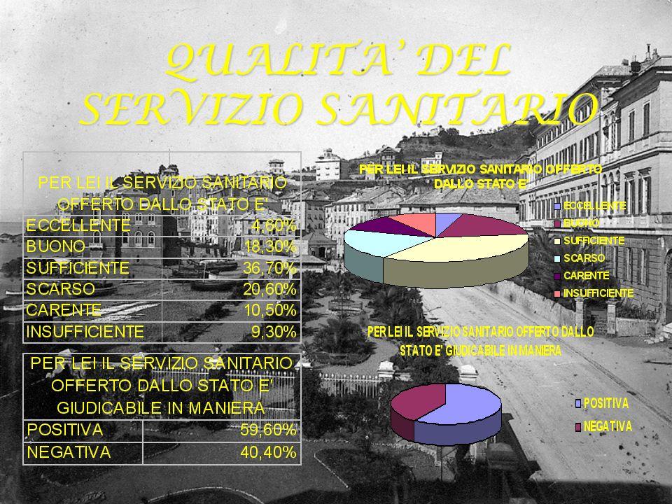 QUALITA DEL SERVIZIO SANITARIO