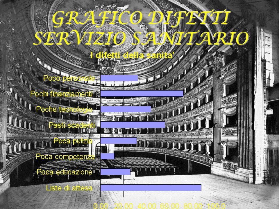 GRAFICO DIFETTI SERVIZIO SANITARIO