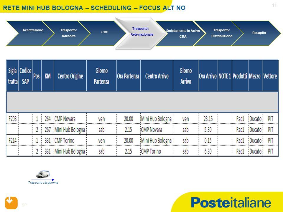SP 11 11 RETE MINI HUB BOLOGNA – SCHEDULING – FOCUS ALT NO Trasporto via gomma Trasporto: Distribuzione Recapito Trasporto: Rete nazionale Accettazion