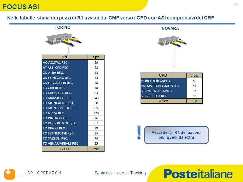 SP 15 TORINO FOCUS ASI NOVARA Nelle tabelle stima dei pezzi di R1 avviati dai CMP verso i CPD con ASI comprensivi del CRP Pezzi della R1 del bacino pi