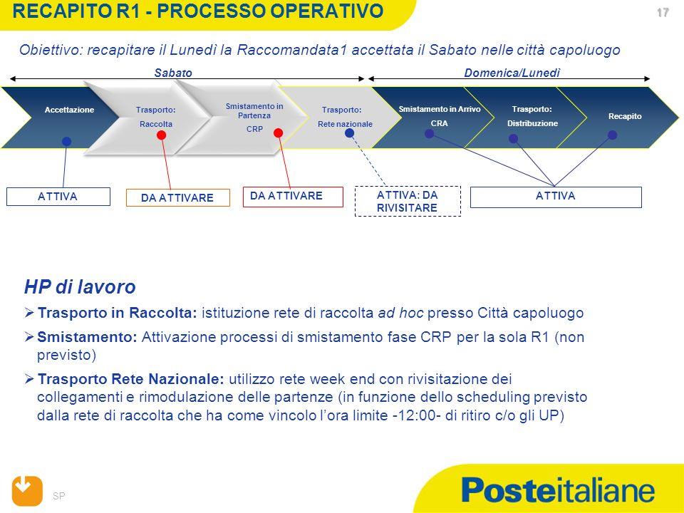 SP 17 17 17 RECAPITO R1 - PROCESSO OPERATIVO Trasporto: Rete nazionale Accettazione Smistamento in Partenza CRP Smistamento in Arrivo CRA Trasporto: D