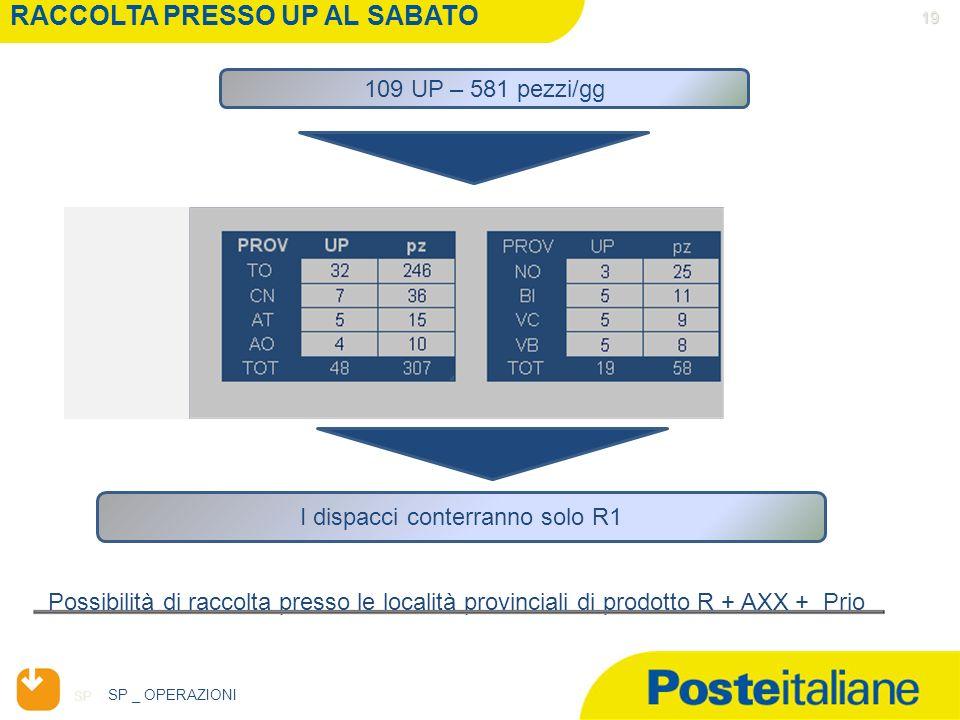 SP I dispacci conterranno solo R1 19 RACCOLTA PRESSO UP AL SABATO Possibilità di raccolta presso le località provinciali di prodotto R + AXX + Prio 10