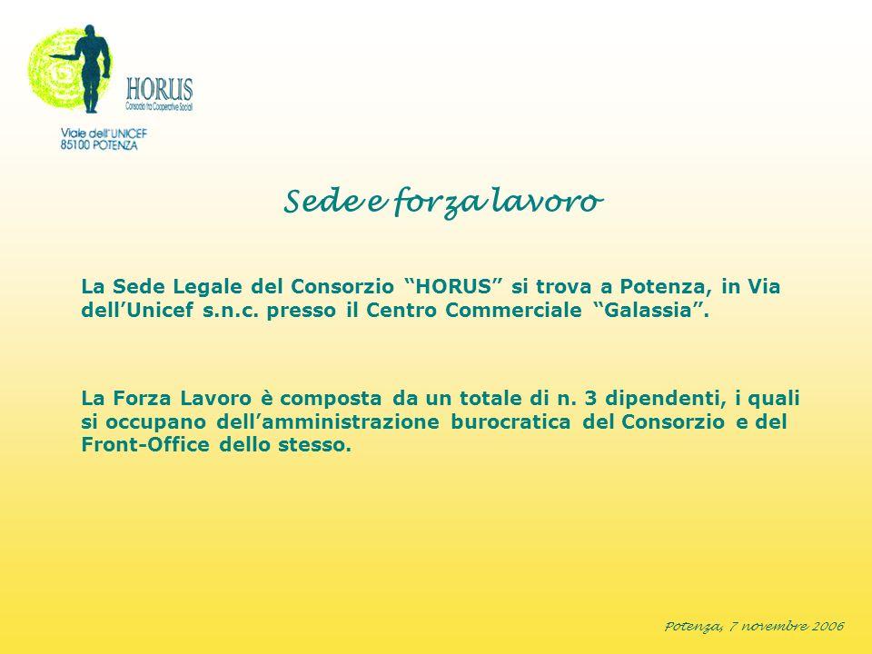 Potenza, 7 novembre 2006 Organigramma del Consorzio CONTROLLO SERVIZI E GESTIONI FRONT-OFFICEAMMINISTRAZIONE 2 DIPENDENTI1 DIPENDENTE PRESIDENTE (Liborio De Bonis) VICE PRESIDENTE (Nicola Coviello) CONSIGLIERE (Corbo Antonietta) Consiglio di Amministrazione ASSEMBLEA DEI SOCI