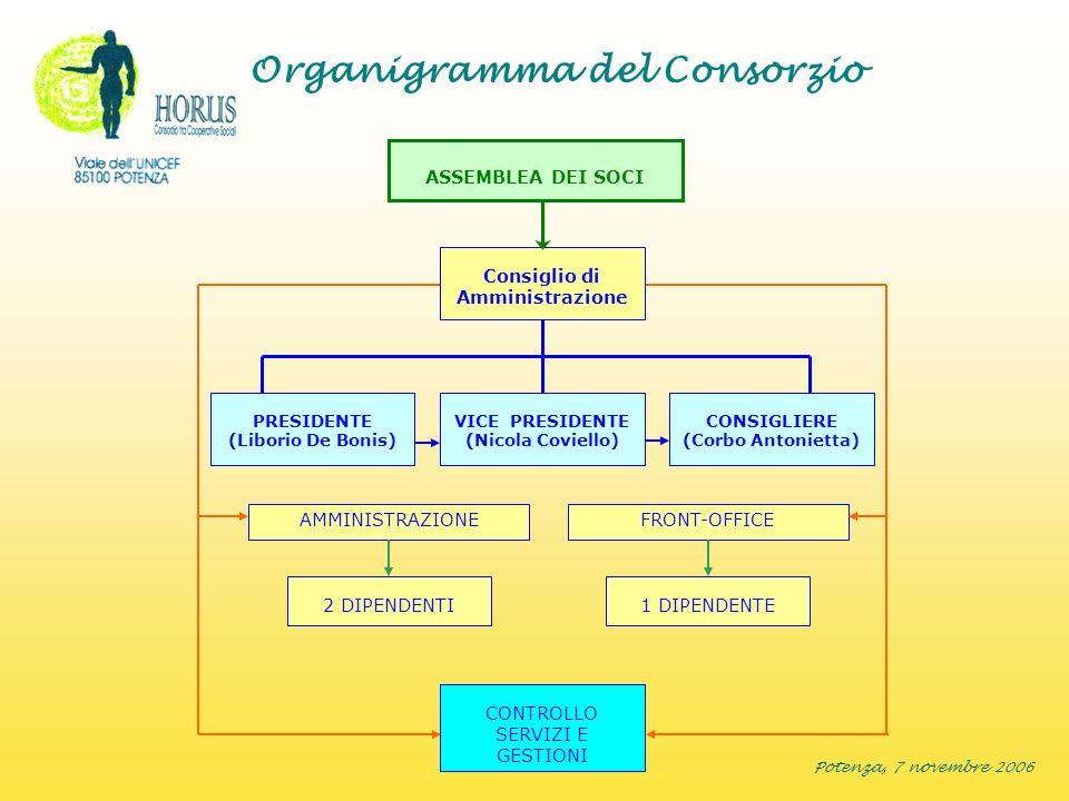 Potenza, 7 novembre 2006 Organigramma del Consorzio CONTROLLO SERVIZI E GESTIONI FRONT-OFFICEAMMINISTRAZIONE 2 DIPENDENTI1 DIPENDENTE PRESIDENTE (Libo
