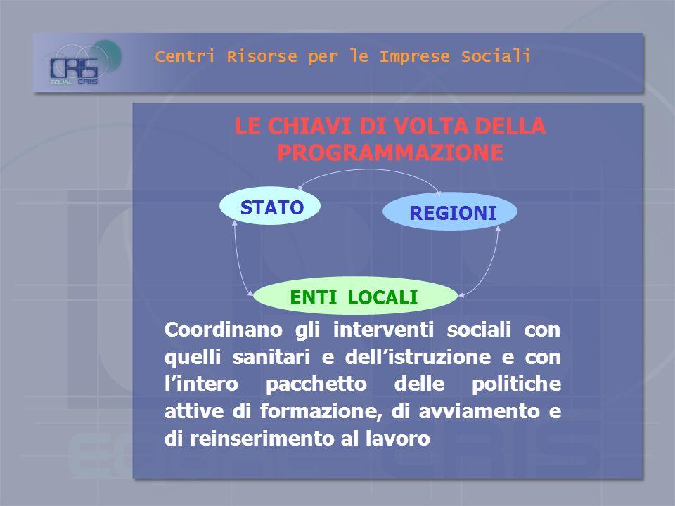 Centri Risorse per le Imprese Sociali Limpalcatura del sistema si regge sul METODO DELLA PROGRAMMAZIONE DEGLI INTERVENTI E DELLE RISORSE ELABORAZIONE