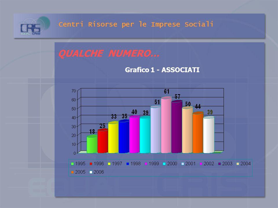 Centri Risorse per le Imprese Sociali E Ente accreditato per la gestione del SERVIZIO CIVILE VOLONTARIO ai sensi della Legge 64/2001 E Ente certificat