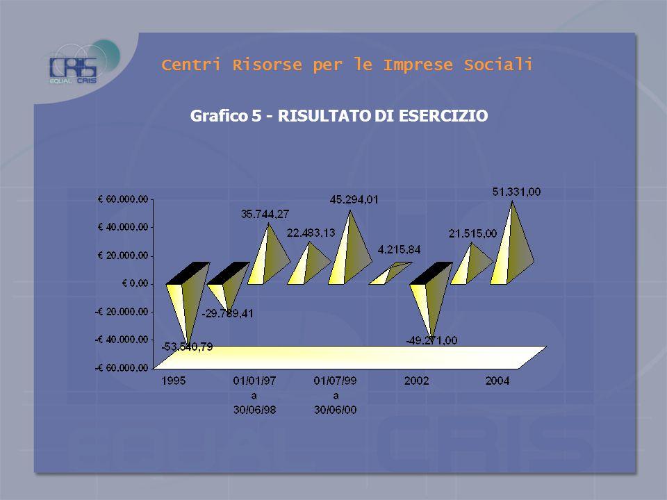 Grafico 4 - FATTURATO AGGREGATO DI SISTEMA Centri Risorse per le Imprese Sociali