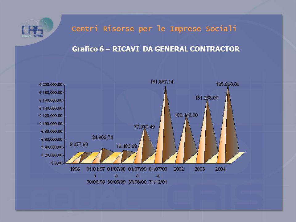 Grafico 5 - RISULTATO DI ESERCIZIO Centri Risorse per le Imprese Sociali