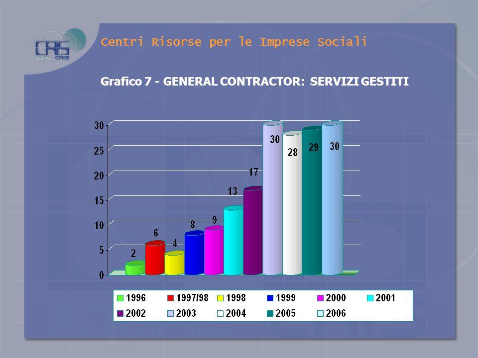 Grafico 6 – RICAVI DA GENERAL CONTRACTOR Centri Risorse per le Imprese Sociali