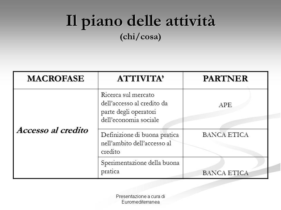 Presentazione a cura di Euromediterranea Il piano delle attività (chi/cosa) MACROFASEATTIVITAPARTNER Accesso al credito Ricerca sul mercato dellaccess