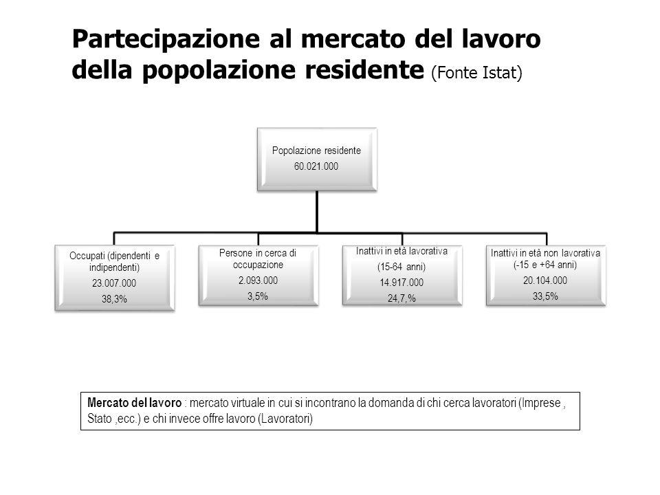 Popolazione residente 60.021.000 Occupati (dipendenti e indipendenti) 23.007.000 38,3% Persone in cerca di occupazione 2.093.000 3,5% Inattivi in età lavorativa (15-64 anni) 14.917.000 24,7,% Inattivi in età non lavorativa (-15 e +64 anni) 20.104.000 33,5% Partecipazione al mercato del lavoro della popolazione residente (Fonte Istat) Mercato del lavoro : mercato virtuale in cui si incontrano la domanda di chi cerca lavoratori (Imprese, Stato,ecc.) e chi invece offre lavoro (Lavoratori)