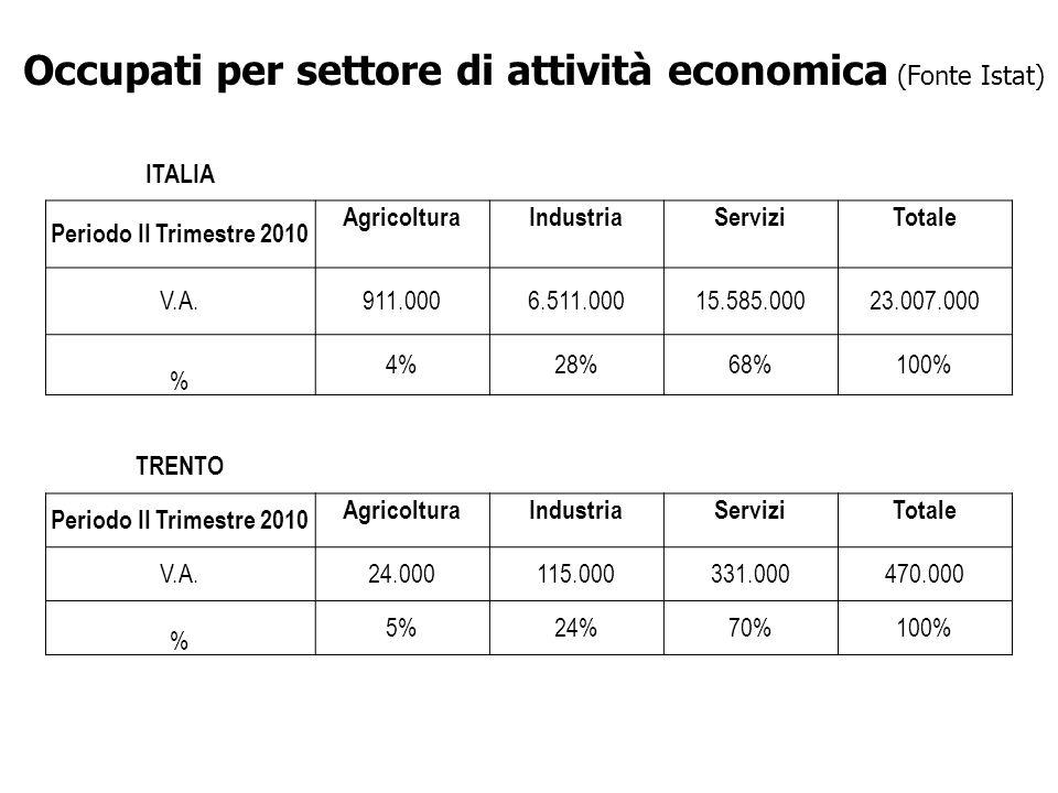 ITALIA Periodo II Trimestre 2010 AgricolturaIndustriaServiziTotale V.A.911.0006.511.00015.585.00023.007.000 % 4%28%68%100% TRENTO Periodo II Trimestre 2010 AgricolturaIndustriaServiziTotale V.A.24.000115.000331.000470.000 % 5%24%70%100% Occupati per settore di attività economica (Fonte Istat)