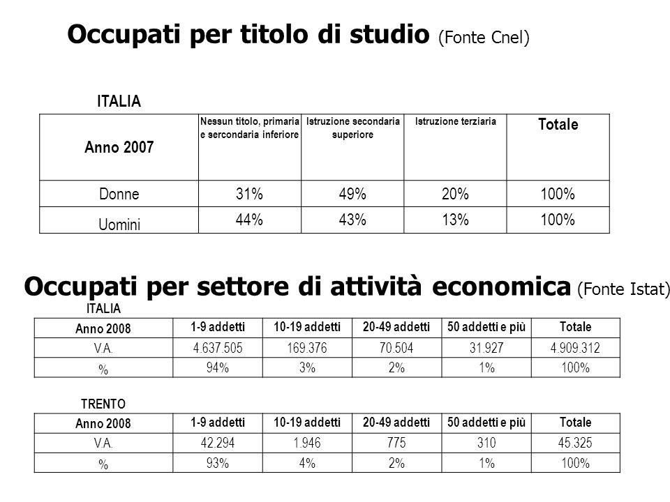 ITALIA Anno 2007 Nessun titolo, primaria e sercondaria inferiore Istruzione secondaria superiore Istruzione terziaria Totale Donne31%49%20%100% Uomini 44%43%13%100% ITALIA Anno 2008 1-9 addetti10-19 addetti20-49 addetti50 addetti e piùTotale V.A.4.637.505169.37670.50431.9274.909.312 % 94%3%2%1%100% TRENTO Anno 2008 1-9 addetti10-19 addetti20-49 addetti50 addetti e piùTotale V.A.42.2941.94677531045.325 % 93%4%2%1%100% Occupati per titolo di studio (Fonte Cnel) Occupati per settore di attività economica (Fonte Istat)